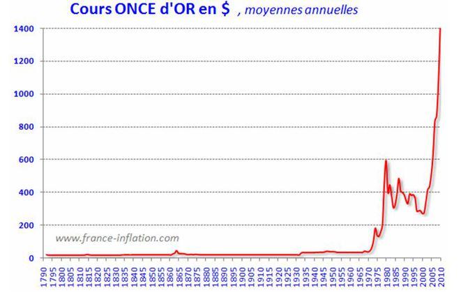 Pierre-GillesBellin - Retour d'une crise financière5